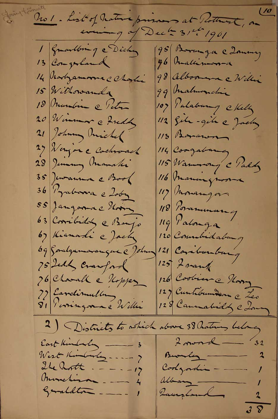 Chief Secretary's Department list of Aboriginal prisoners at Wadjemup as at 31 December 1901