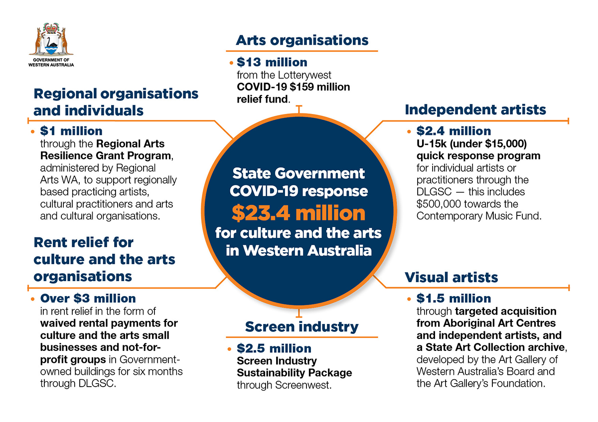 State Government support to culture and the arts during COVID-19. Information is included below.