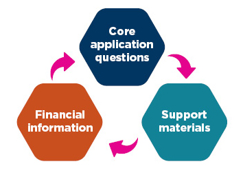 3 components of application diagram