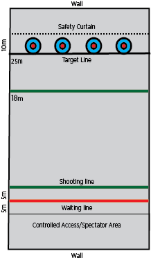 Dimensions of indoor target archery range