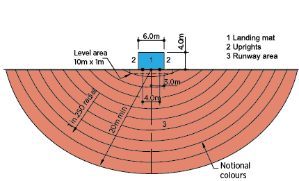 high jump layout dimensions