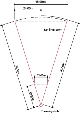 Discus throw facility dimensions
