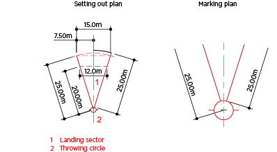 Shot put facility dimensions
